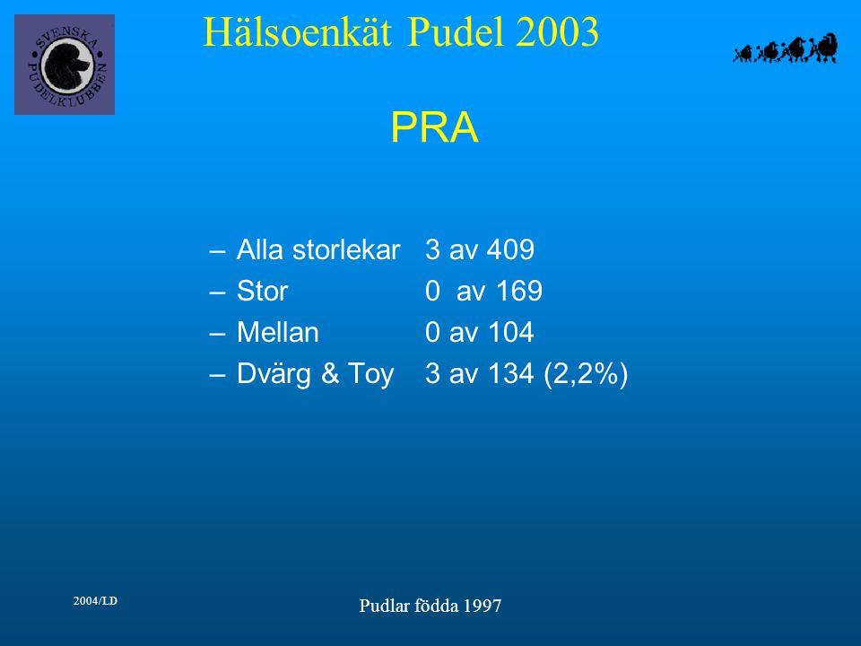 Hälsoenkät Pudel 2003 2004/LD Pudlar födda 1997 PRA –Alla storlekar3 av 409 –Stor0 av 169 –Mellan0 av 104 –Dvärg & Toy3 av 134 (2,2%)