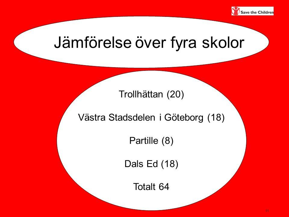 11 Jämförelse över fyra skolor Trollhättan (20) Västra Stadsdelen i Göteborg (18) Partille (8) Dals Ed (18) Totalt 64
