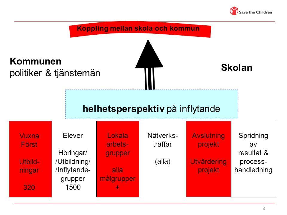 9 helhetsperspektiv på inflytande Nätverks- träffar (alla) Avslutning projekt Utvärdering projekt Koppling mellan skola och kommun Elever Höringar/ /U