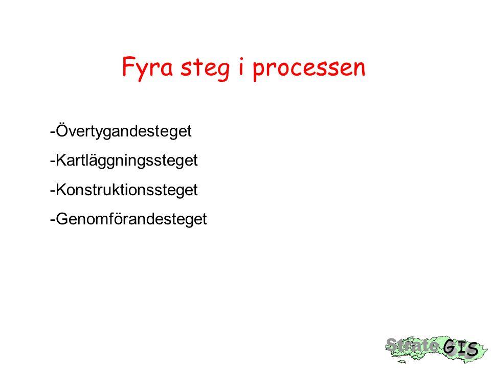 Fyra steg i processen -Övertygandesteget -Kartläggningssteget -Konstruktionssteget -Genomförandesteget