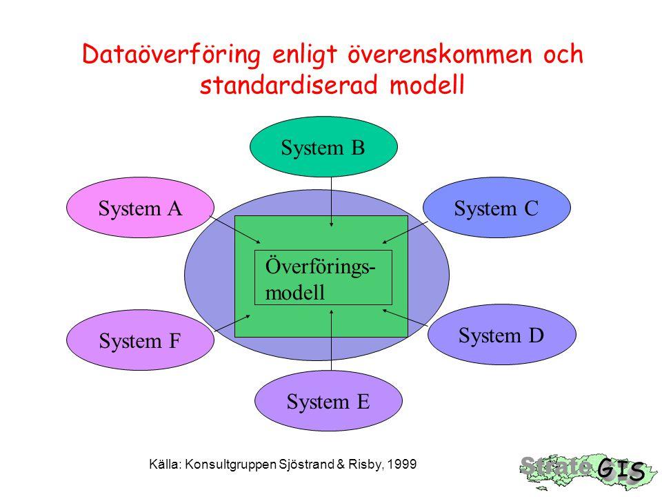 Dataöverföring enligt överenskommen och standardiserad modell System A System B System D System F System C System E Överförings- modell Källa: Konsult