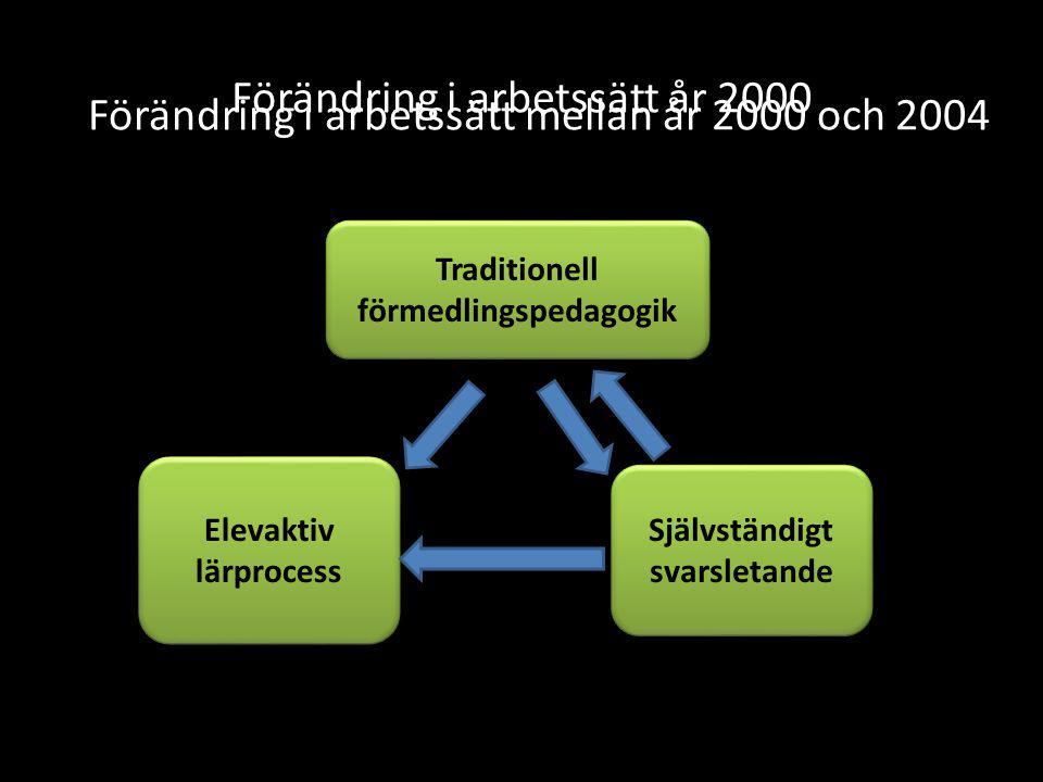 Förändring i arbetssätt år 2000 Traditionell förmedlingspedagogik Traditionell förmedlingspedagogik Elevaktiv lärprocess Självständigt svarsletande Förändring i arbetssätt mellan år 2000 och 2004