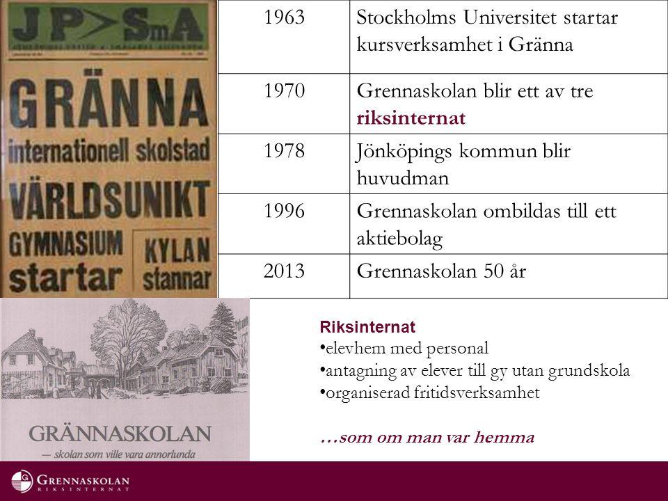 1963Stockholms Universitet startar kursverksamhet i Gränna 1970Grennaskolan blir ett av tre riksinternat 1978Jönköpings kommun blir huvudman 1996Grennaskolan ombildas till ett aktiebolag 2013Grennaskolan 50 år Riksinternat elevhem med personal antagning av elever till gy utan grundskola organiserad fritidsverksamhet …som om man var hemma