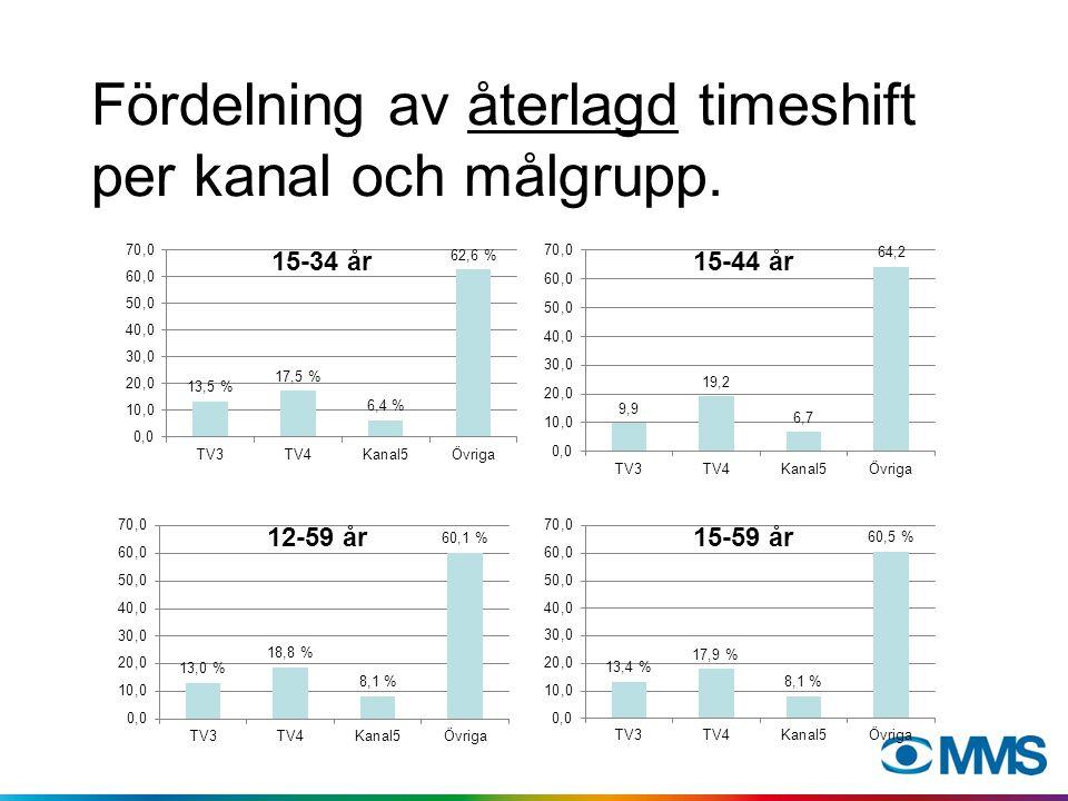 Fördelning av återlagd timeshift per kanal.