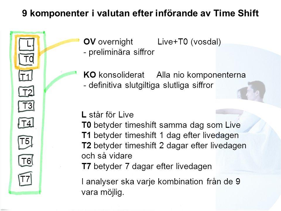 OV overnight Live+T0 (vosdal) - preliminära siffror KO konsoliderat Alla nio komponenterna - definitiva slutgiltiga slutliga siffror L T0 9 komponenter i valutan efter införande av Time Shift T1 T2 T3 T4 T5 T6 T7 L står för Live T0 betyder timeshift samma dag som Live T1 betyder timeshift 1 dag efter livedagen T2 betyder timeshift 2 dagar efter livedagen och så vidare T7 betyder 7 dagar efter livedagen I analyser ska varje kombination från de 9 vara möjlig.