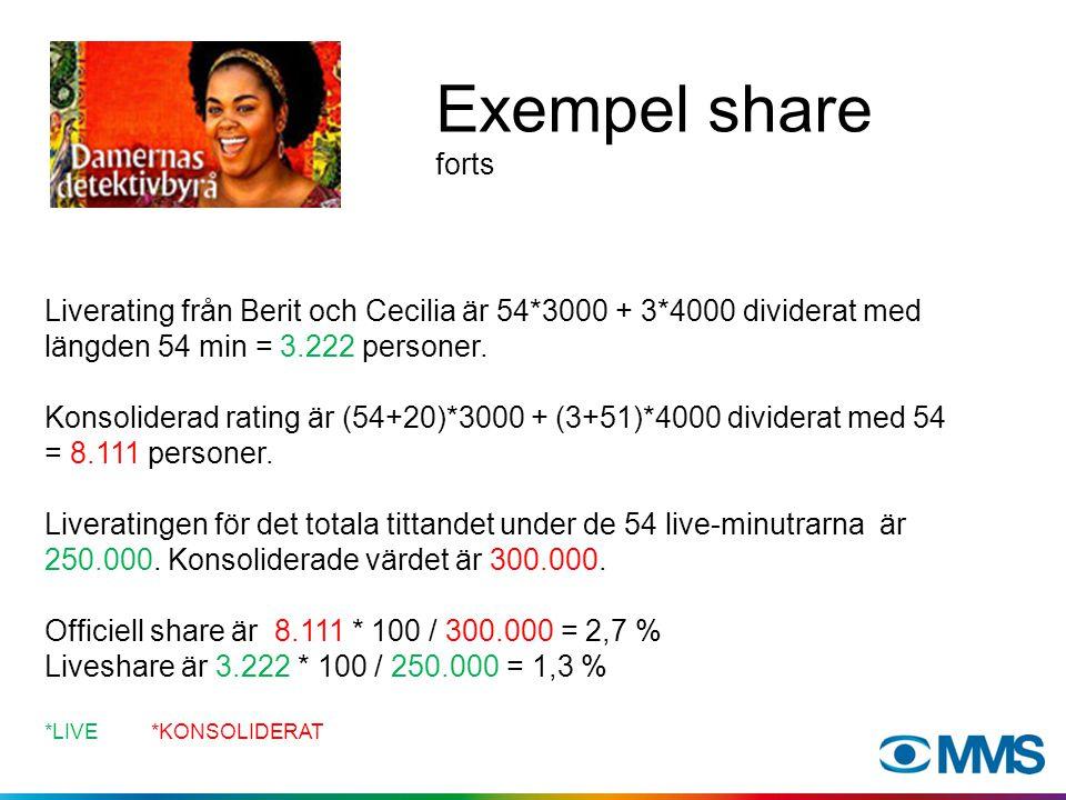 Exempel share Berit (vikt 3000) - tittar live på Damernas detektivbyrå 54 minuter (hela programmet) - tittar ts dagen efter 20 minuter.