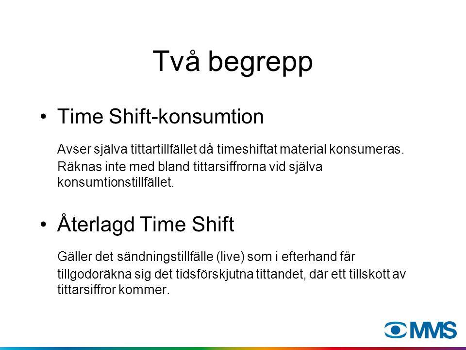 Fördelning av konsumtion av timeshift per uppspelnings-veckodag. OBS inte återlagt!