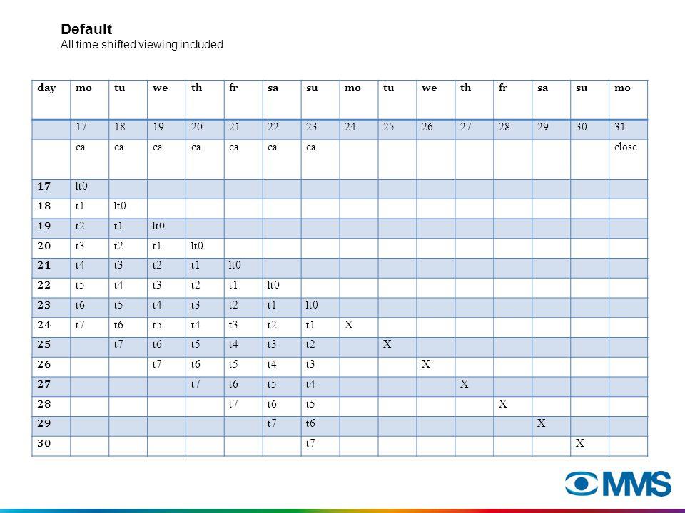 Exempel R&F Vi studerar en kampanj för EL-GIGANTEN, 1320 spottar under perioden 7/12 – 27/12.