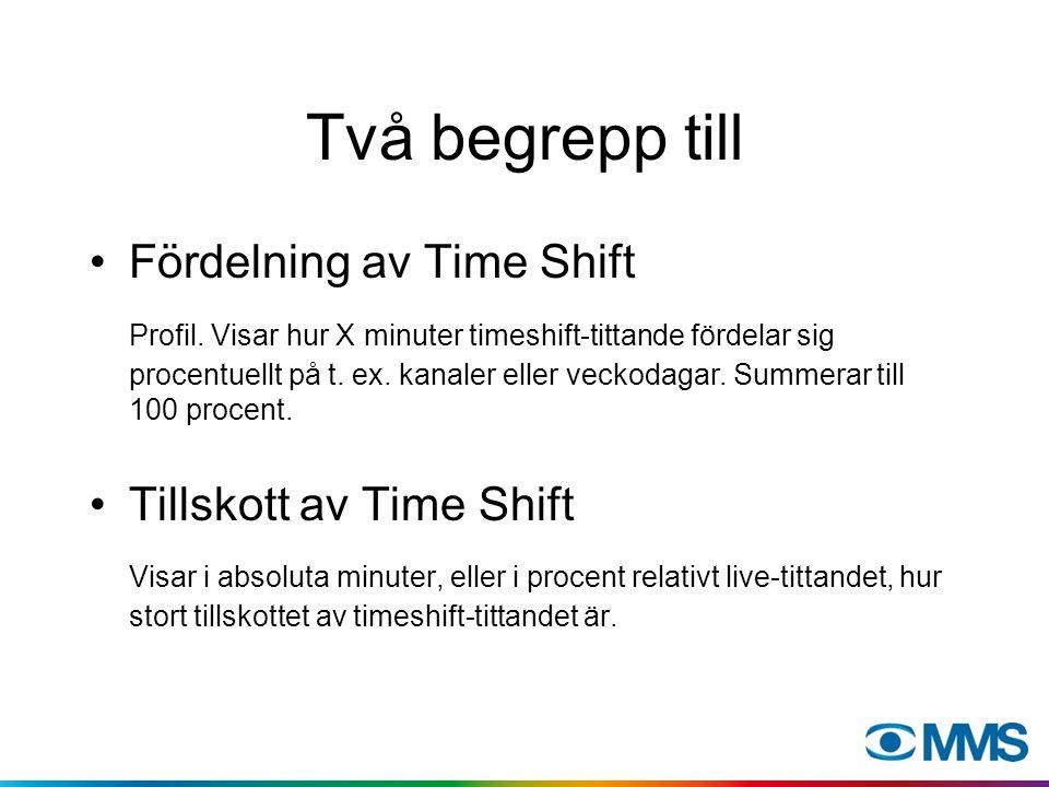 Två begrepp Time Shift-konsumtion Avser själva tittartillfället då timeshiftat material konsumeras.