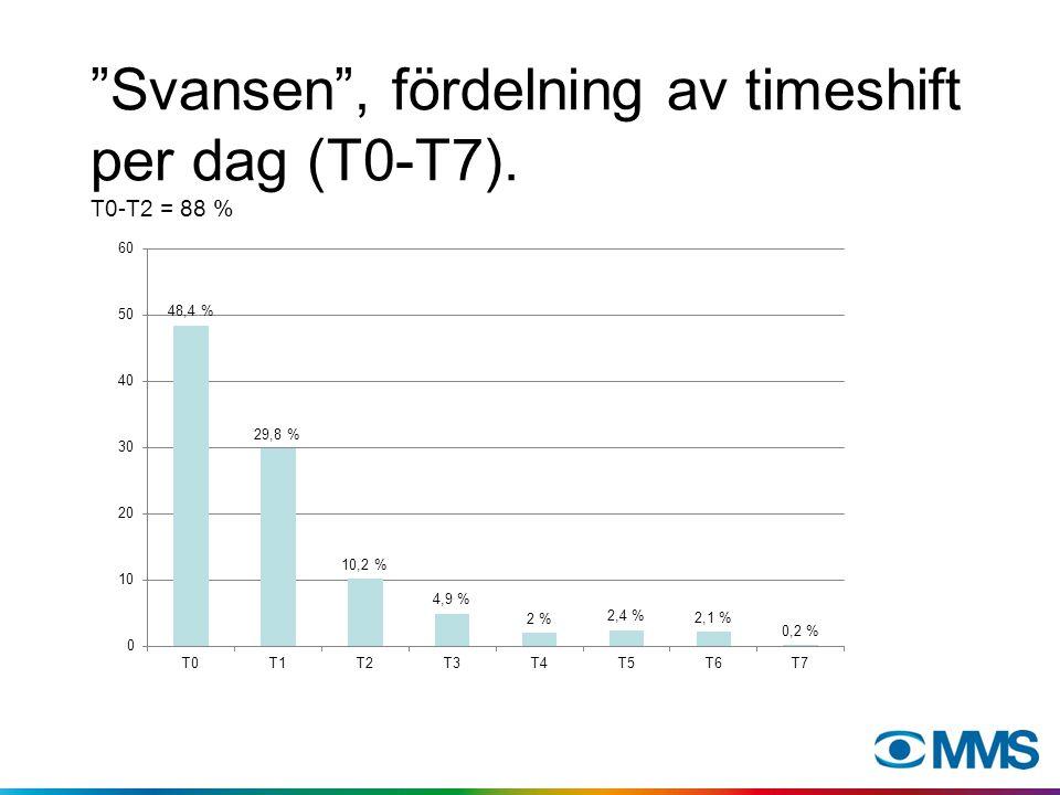 Fördelning av återlagd timeshift per dagdel.