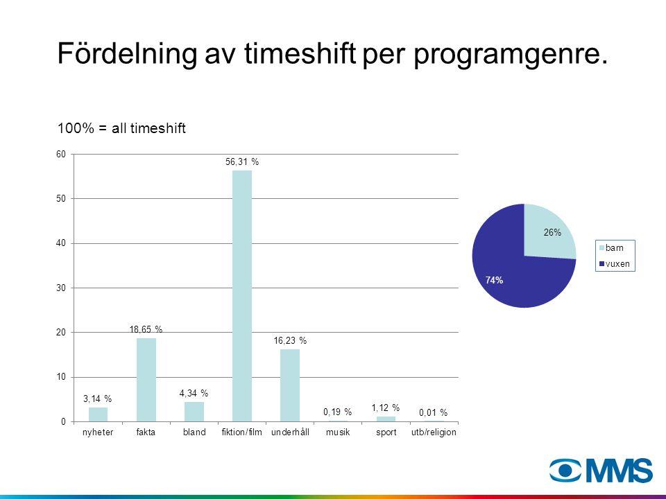 Fördelning av timeshift per programgenre. 100% = all timeshift