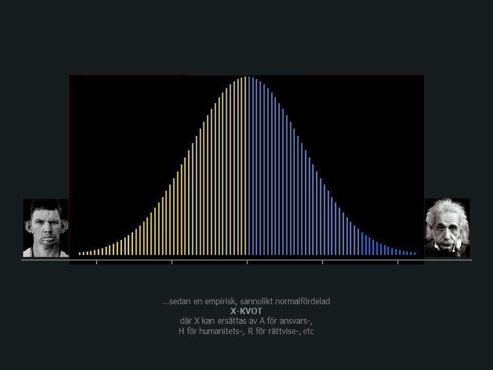 …sedan en empirisk, sannolikt normalfördelad X-KVOT där X kan ersättas av A för ansvars-, H för humanitets-, R för rättvise-, etc