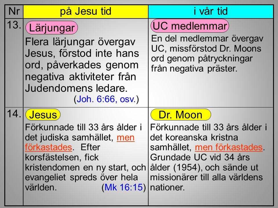 i vår tidpå Jesu tidNr Flera lärjungar övergav Jesus, förstod inte hans ord, påverkades genom negativa aktiviteter från Judendomens ledare. (Joh. 6:66