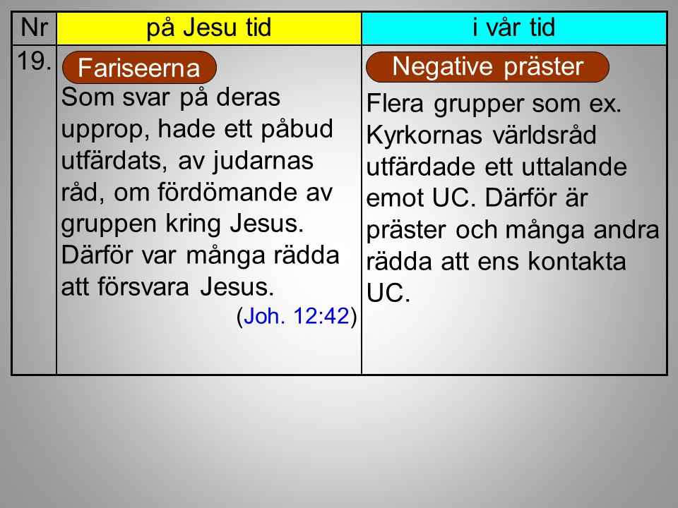 i vår tidpå Jesu tidNr Som svar på deras upprop, hade ett påbud utfärdats, av judarnas råd, om fördömande av gruppen kring Jesus. Därför var många räd