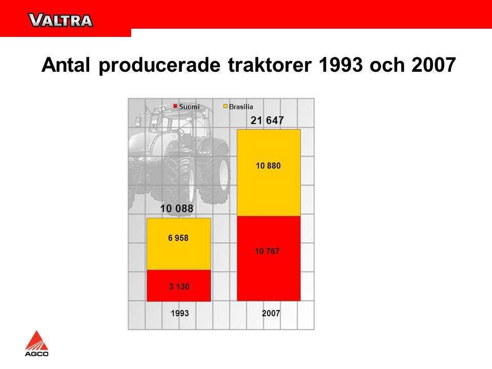 Antal producerade traktorer 1993 och 2007 21 647 10 088 19932007 3 130 10 767 6 958 10 880 SuomiBrasilia