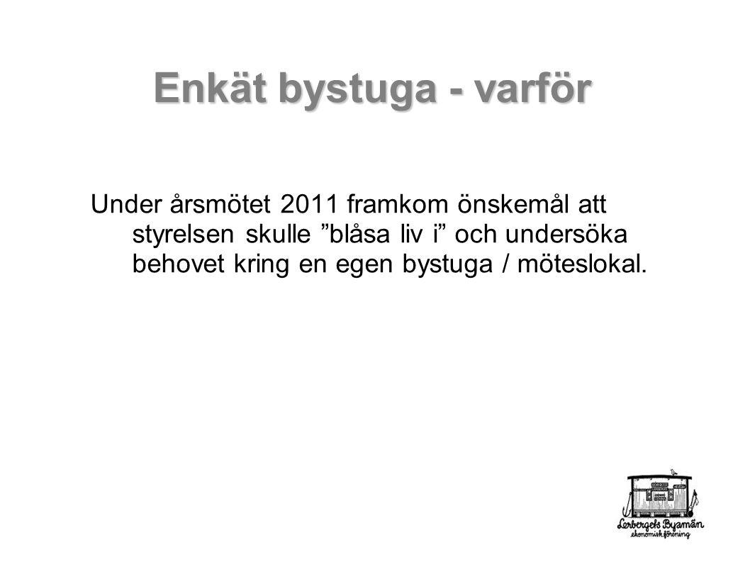 Enkät bystuga - varför Under årsmötet 2011 framkom önskemål att styrelsen skulle blåsa liv i och undersöka behovet kring en egen bystuga / möteslokal.