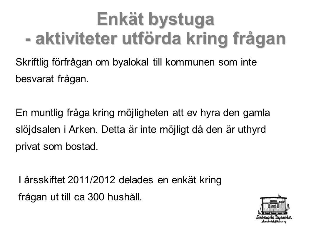 Enkät bystuga - aktiviteter utförda kring frågan Skriftlig förfrågan om byalokal till kommunen som inte besvarat frågan.