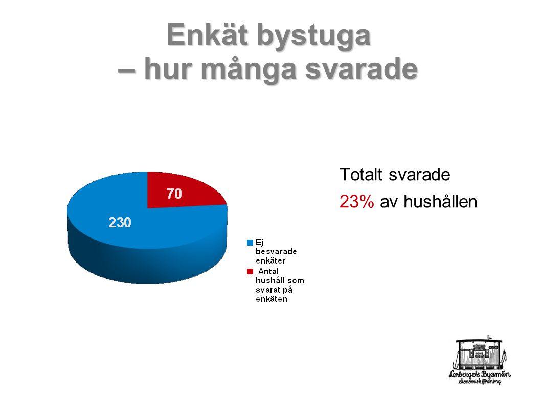 Enkät bystuga – hur många svarade Totalt svarade 23% av hushållen