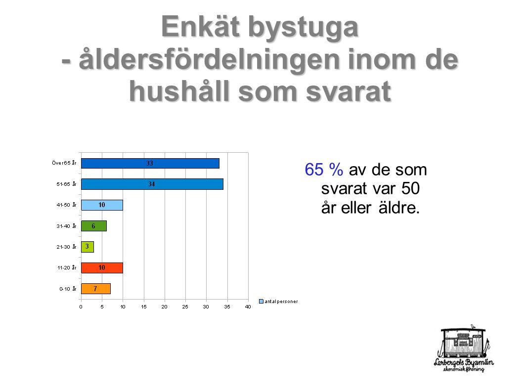 Enkät bystuga - åldersfördelningen inom de hushåll som svarat 65 % av de som svarat var 50 år eller äldre.