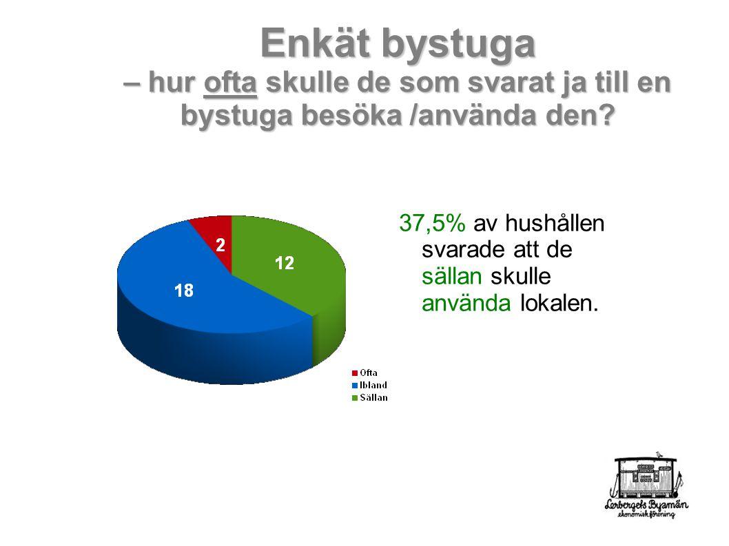 37,5% av hushållen svarade att de sällan skulle använda lokalen.