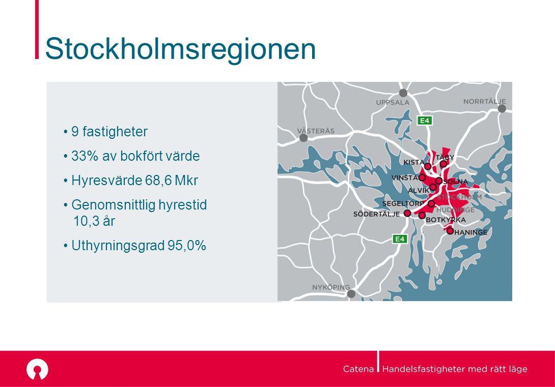 Stockholmsregionen 9 fastigheter 33% av bokfört värde Hyresvärde 68,6 Mkr Genomsnittlig hyrestid 10,3 år Uthyrningsgrad 95,0%