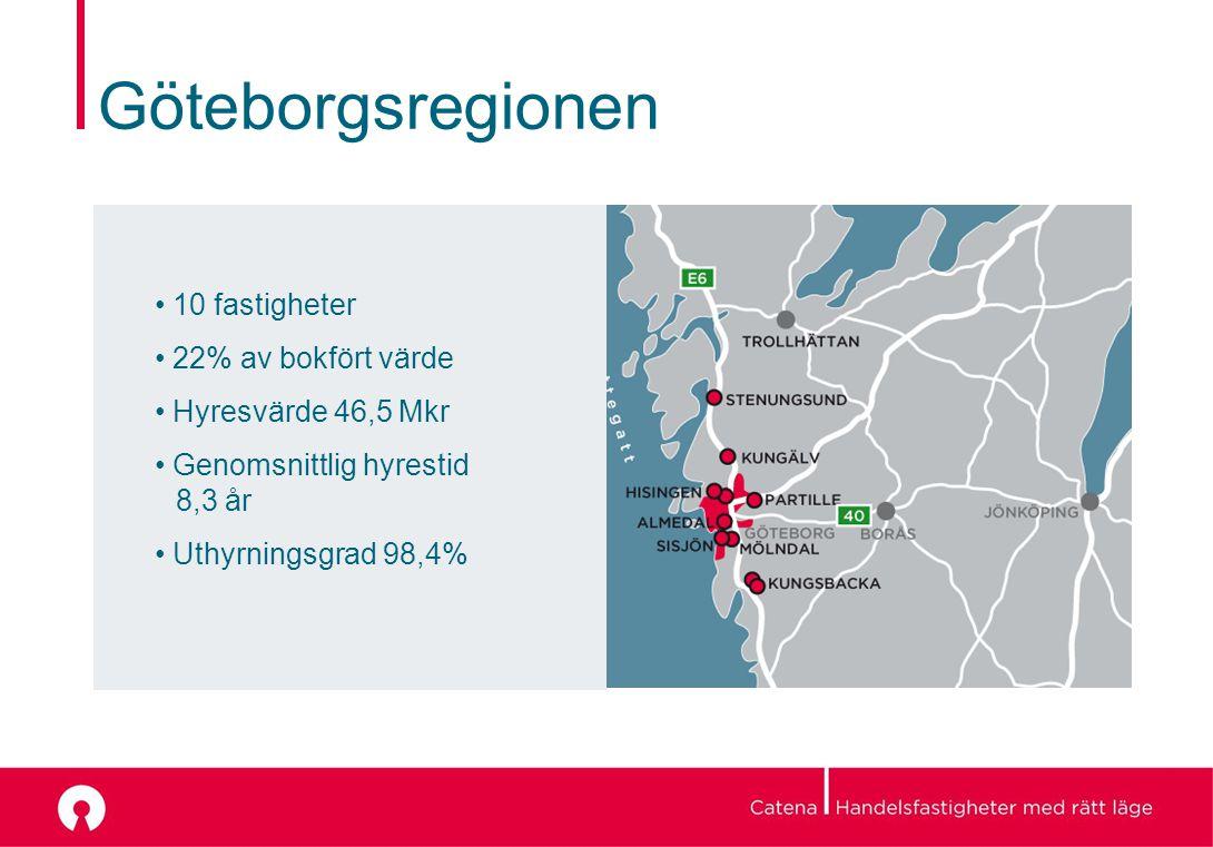 Göteborgsregionen 10 fastigheter 22% av bokfört värde Hyresvärde 46,5 Mkr Genomsnittlig hyrestid 8,3 år Uthyrningsgrad 98,4%