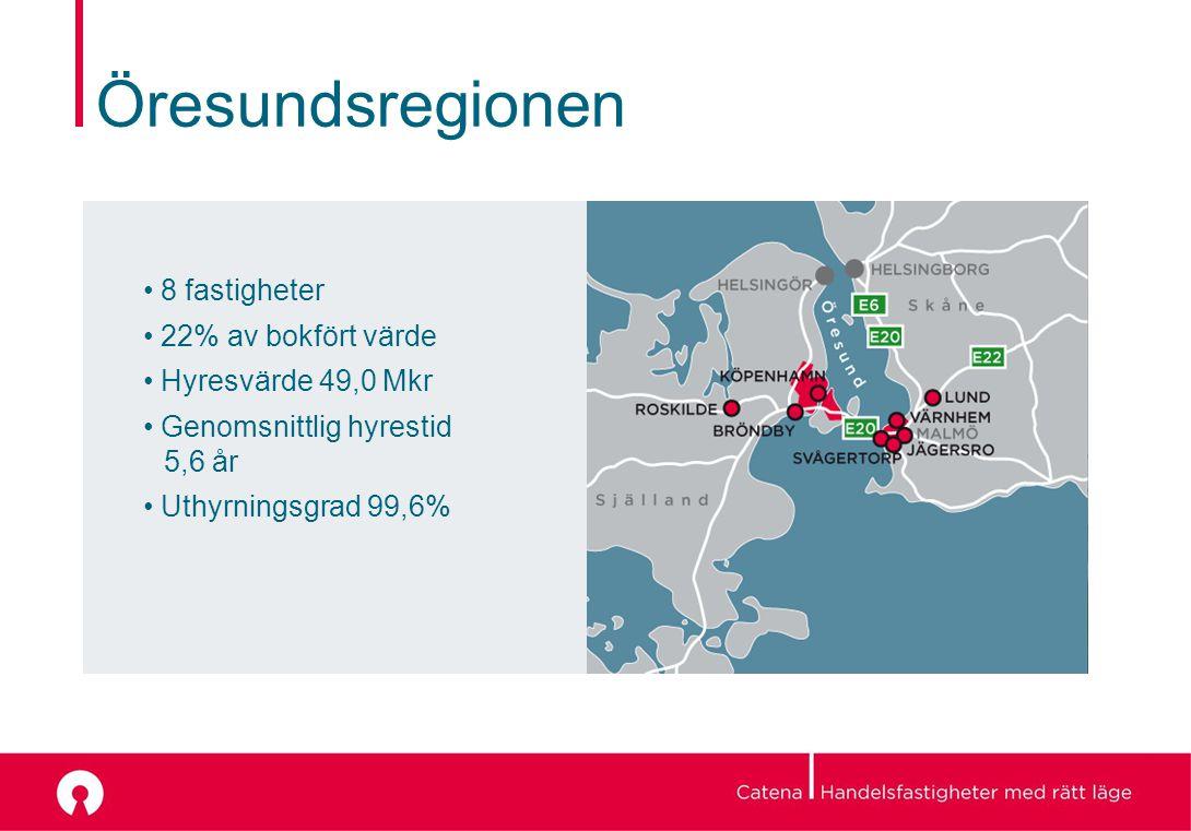 Öresundsregionen 8 fastigheter 22% av bokfört värde Hyresvärde 49,0 Mkr Genomsnittlig hyrestid 5,6 år Uthyrningsgrad 99,6%