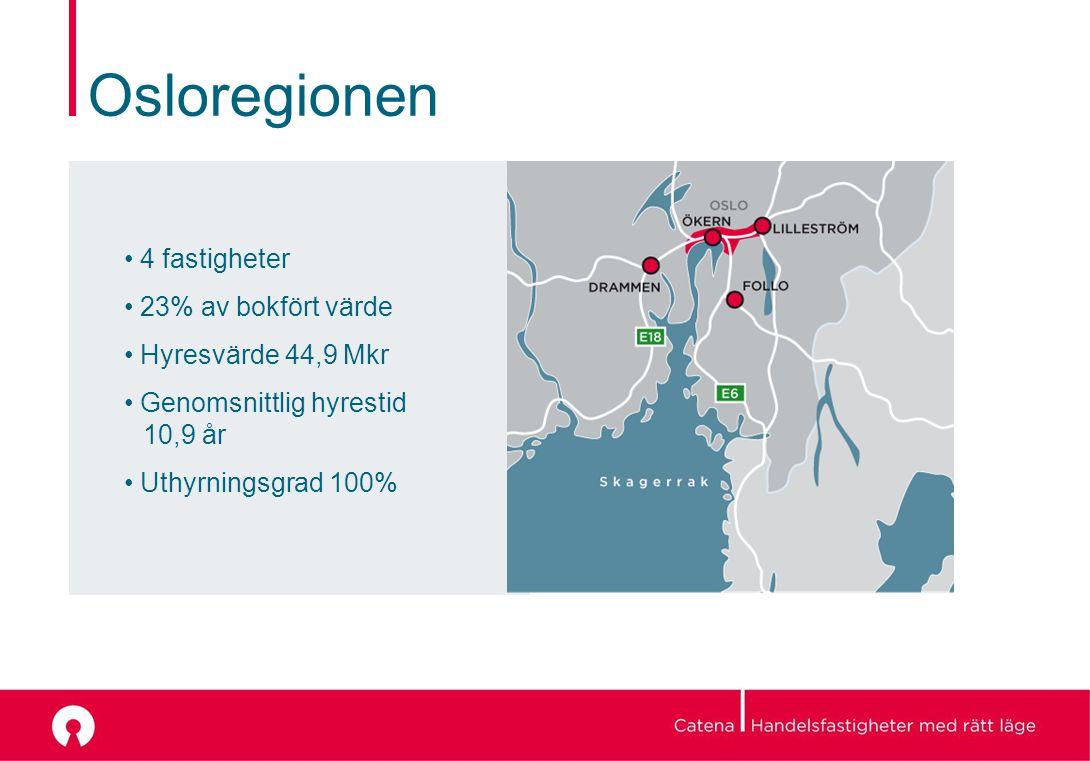Osloregionen 4 fastigheter 23% av bokfört värde Hyresvärde 44,9 Mkr Genomsnittlig hyrestid 10,9 år Uthyrningsgrad 100%
