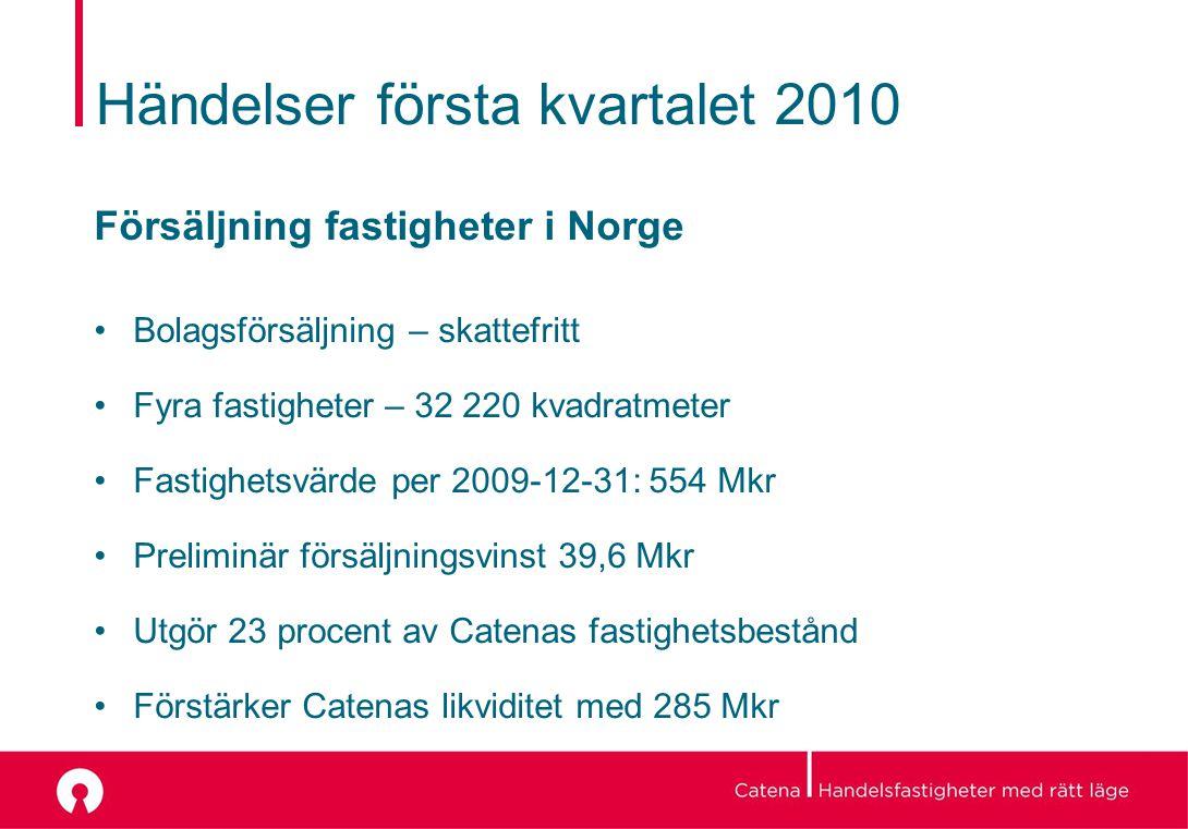 Händelser första kvartalet 2010 Försäljning fastigheter i Norge Bolagsförsäljning – skattefritt Fyra fastigheter – 32 220 kvadratmeter Fastighetsvärde per 2009-12-31: 554 Mkr Preliminär försäljningsvinst 39,6 Mkr Utgör 23 procent av Catenas fastighetsbestånd Förstärker Catenas likviditet med 285 Mkr