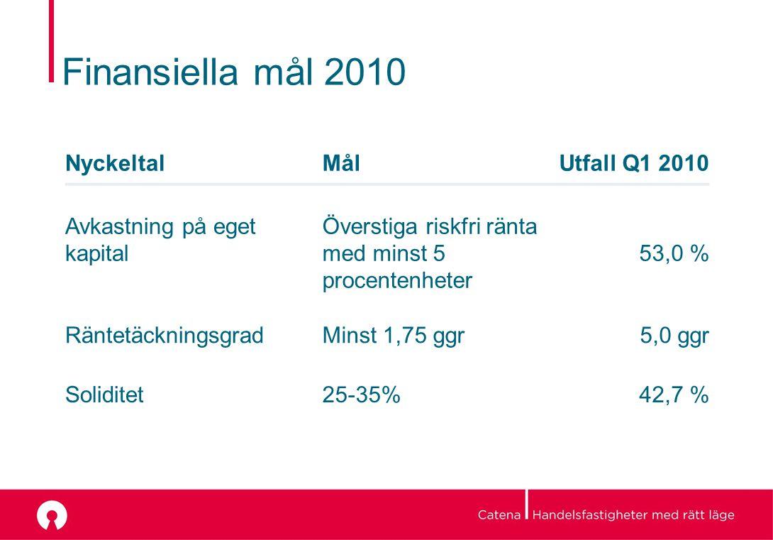Finansiella mål 2010 NyckeltalMålUtfall Q1 2010 Avkastning på eget kapital Överstiga riskfri ränta med minst 5 procentenheter 53,0 % RäntetäckningsgradMinst 1,75 ggr5,0 ggr Soliditet25-35% 42,7 %