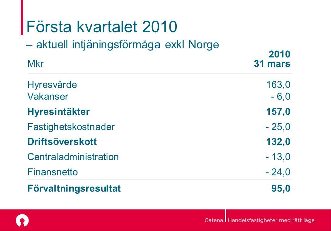 Första kvartalet 2010 – aktuell intjäningsförmåga exkl Norge 2010 Mkr 31 mars Hyresvärde 163,0 Vakanser - 6,0 Hyresintäkter 157,0 Fastighetskostnader- 25,0 Driftsöverskott132,0 Centraladministration - 13,0 Finansnetto- 24,0 Förvaltningsresultat95,0