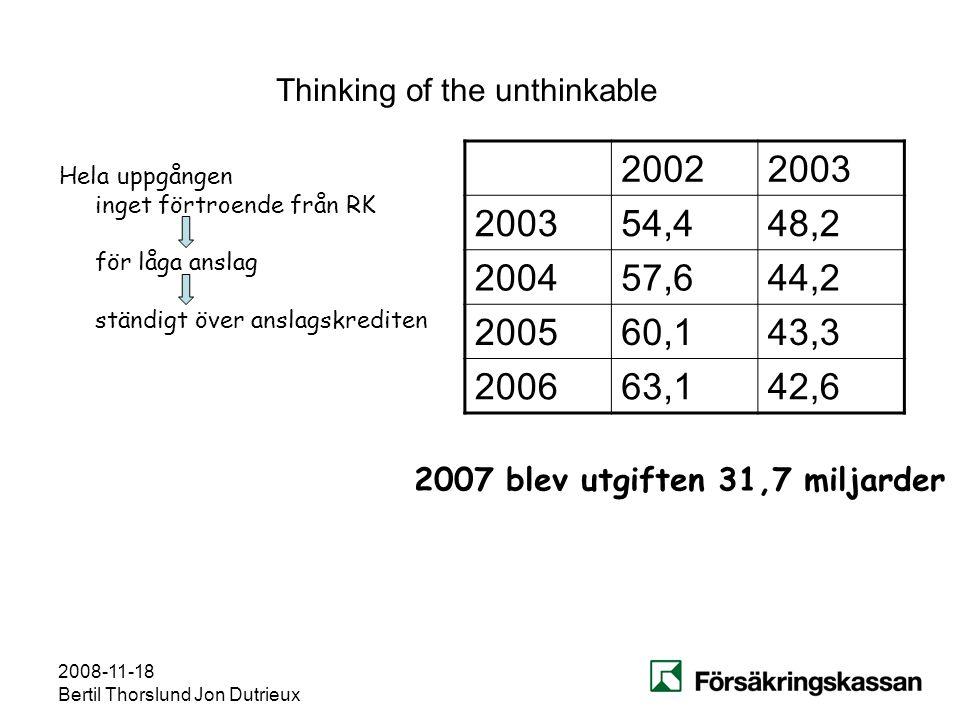 2008-11-18 Bertil Thorslund Jon Dutrieux Thinking of the unthinkable Hela uppgången inget förtroende från RK för låga anslag ständigt över anslagskred
