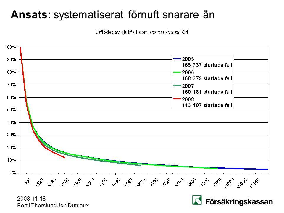2008-11-18 Bertil Thorslund Jon Dutrieux Ansats: systematiserat förnuft snarare än matematisk statistik Sjukfall: kvarståendesannolikheterna rätt känd