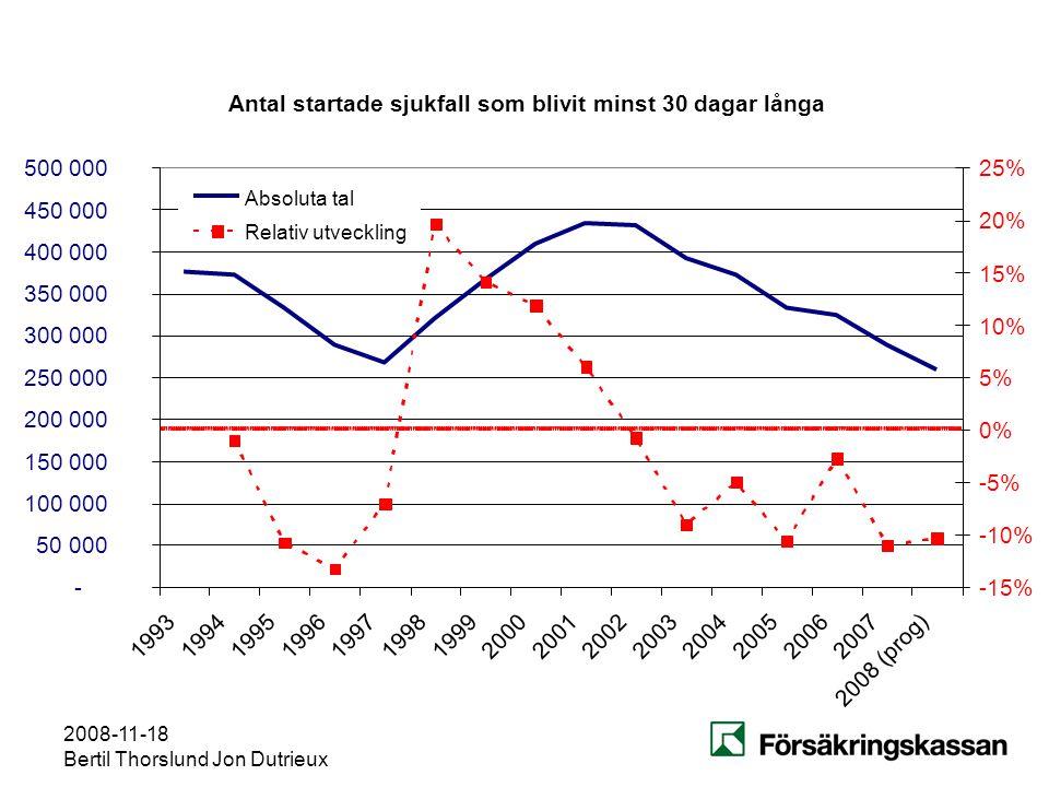2008-11-18 Bertil Thorslund Jon Dutrieux Antal startade sjukfall som blivit minst 30 dagar långa - 50 000 100 000 150 000 200 000 250 000 300 000 350