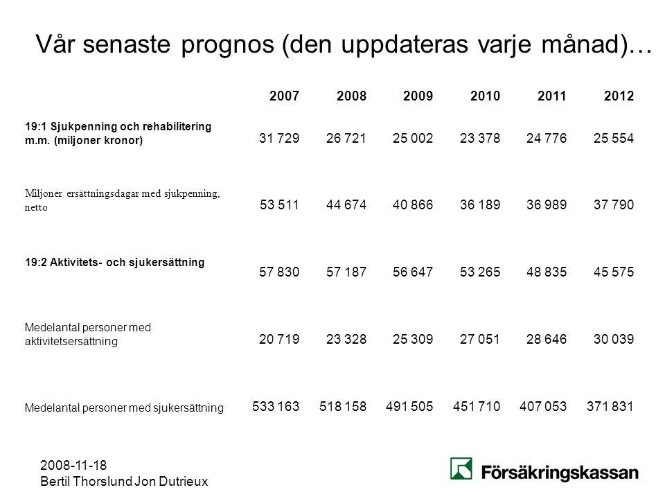2008-11-18 Bertil Thorslund Jon Dutrieux Vår senaste prognos (den uppdateras varje månad)… 200720082009201020112012 19:1 Sjukpenning och rehabiliterin