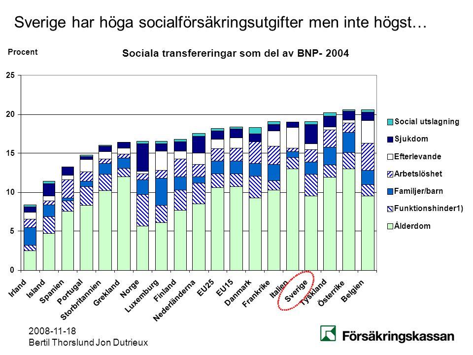 2008-11-18 Bertil Thorslund Jon Dutrieux Sverige har höga socialförsäkringsutgifter men inte högst… Belgien Sociala transfereringar som del av BNP- 20