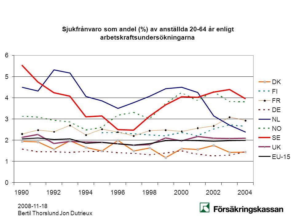 2008-11-18 Bertil Thorslund Jon Dutrieux Sjukfrånvaro som andel (%) av anställda 20-64 år enligt arbetskraftsundersökningarna 0 1 2 3 4 5 6 1990199219