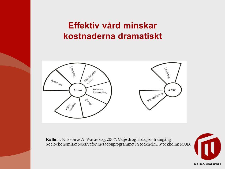 Effektiv vård minskar kostnaderna dramatiskt Källa: I. Nilsson & A. Wadeskog, 2007. Varje drogfri dag en framgång – Socioekonomiskt bokslut för metado