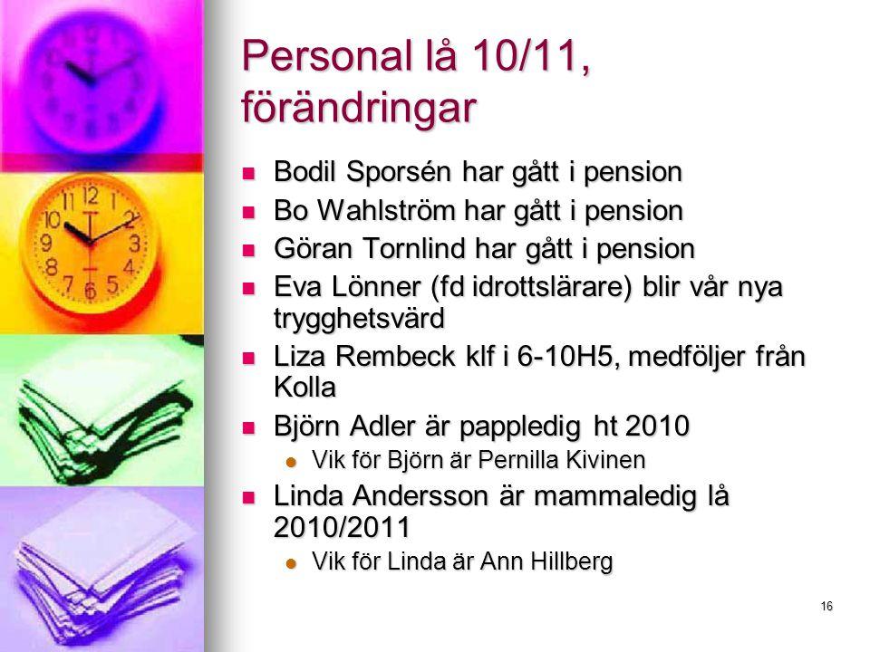 16 Personal lå 10/11, förändringar Bodil Sporsén har gått i pension Bodil Sporsén har gått i pension Bo Wahlström har gått i pension Bo Wahlström har gått i pension Göran Tornlind har gått i pension Göran Tornlind har gått i pension Eva Lönner (fd idrottslärare) blir vår nya trygghetsvärd Eva Lönner (fd idrottslärare) blir vår nya trygghetsvärd Liza Rembeck klf i 6-10H5, medföljer från Kolla Liza Rembeck klf i 6-10H5, medföljer från Kolla Björn Adler är pappledig ht 2010 Björn Adler är pappledig ht 2010 Vik för Björn är Pernilla Kivinen Vik för Björn är Pernilla Kivinen Linda Andersson är mammaledig lå 2010/2011 Linda Andersson är mammaledig lå 2010/2011 Vik för Linda är Ann Hillberg Vik för Linda är Ann Hillberg