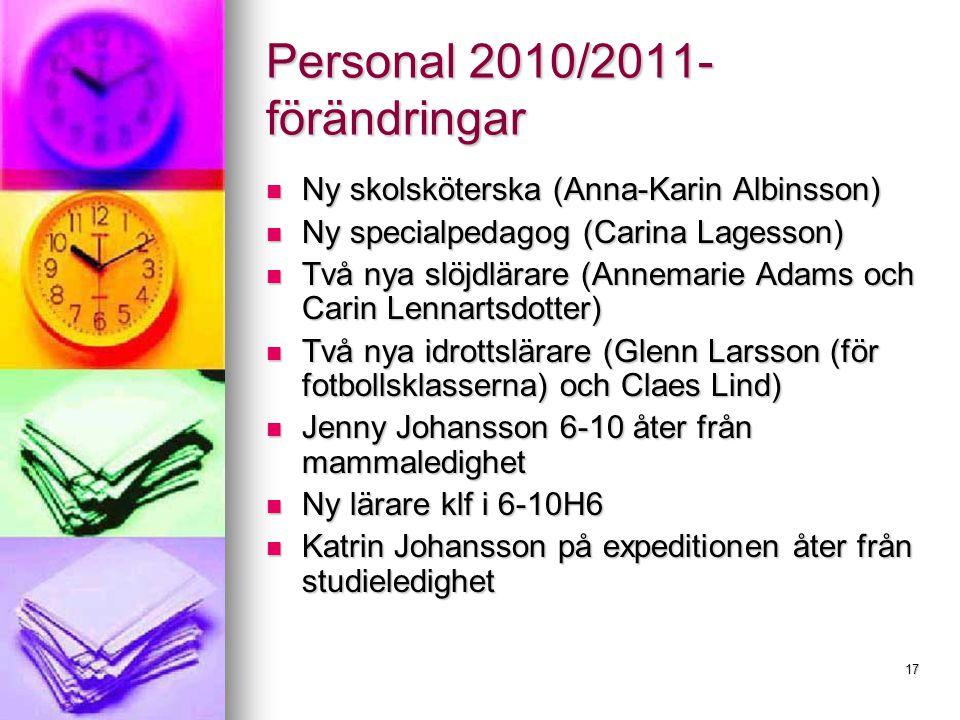 17 Personal 2010/2011- förändringar Ny skolsköterska (Anna-Karin Albinsson) Ny skolsköterska (Anna-Karin Albinsson) Ny specialpedagog (Carina Lagesson) Ny specialpedagog (Carina Lagesson) Två nya slöjdlärare (Annemarie Adams och Carin Lennartsdotter) Två nya slöjdlärare (Annemarie Adams och Carin Lennartsdotter) Två nya idrottslärare (Glenn Larsson (för fotbollsklasserna) och Claes Lind) Två nya idrottslärare (Glenn Larsson (för fotbollsklasserna) och Claes Lind) Jenny Johansson 6-10 åter från mammaledighet Jenny Johansson 6-10 åter från mammaledighet Ny lärare klf i 6-10H6 Ny lärare klf i 6-10H6 Katrin Johansson på expeditionen åter från studieledighet Katrin Johansson på expeditionen åter från studieledighet