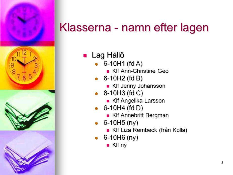 3 Klasserna - namn efter lagen Klasserna - namn efter lagen Lag Hållö Lag Hållö 6-10H1 (fd A) 6-10H1 (fd A) Klf Ann-Christine Geo Klf Ann-Christine Geo 6-10H2 (fd B) 6-10H2 (fd B) Klf Jenny Johansson Klf Jenny Johansson 6-10H3 (fd C) 6-10H3 (fd C) Klf Angelika Larsson Klf Angelika Larsson 6-10H4 (fd D) 6-10H4 (fd D) Klf Annebritt Bergman Klf Annebritt Bergman 6-10H5 (ny) 6-10H5 (ny) Klf Liza Rembeck (från Kolla) Klf Liza Rembeck (från Kolla) 6-10H6 (ny) 6-10H6 (ny) Klf ny Klf ny
