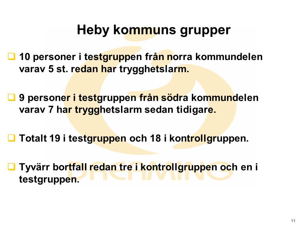 11 Heby kommuns grupper  10 personer i testgruppen från norra kommundelen varav 5 st. redan har trygghetslarm.  9 personer i testgruppen från södra