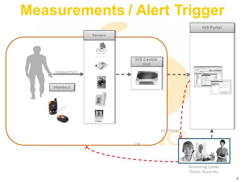 6 Measurements / Alert Trigger HIS Central Unit HIS Portal Sensors Measurement Monitoring Center, Doctor, Nurse etc. Mambo 2 SMS/E-Mail Call