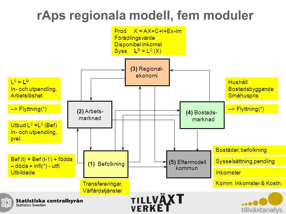 (2) Arbets- marknad (1) Befolkning (4) Bostads- marknad (5) Eftermodell kommun (3) Regional- ekonomi rAps regionala modell, fem moduler Bef (t) = Bef (t-1) + födda – döda + infl(*) - utfl Utbildade --> Flyttning(*) Prod X = AX+C+I+Ex-Im Förädlingsvärde Disponibel inkomst Syss L D = L D (X) --> Flyttning(*) Inkomster Utbud L S =L S (Bef) In- och utpendling, prel.