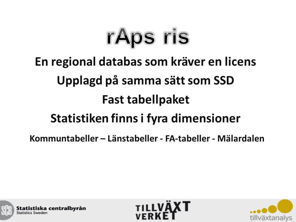 En regional databas som kräver en licens Upplagd på samma sätt som SSD Fast tabellpaket Statistiken finns i fyra dimensioner Kommuntabeller – Länstabeller - FA-tabeller - Mälardalen