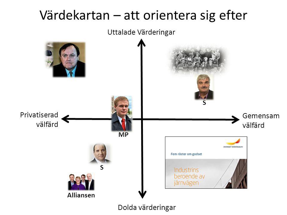 C Alliansen S Uttalade Värderingar Dolda värderingar Gemensam välfärd Privatiserad välfärd S MP Värdekartan – att orientera sig efter