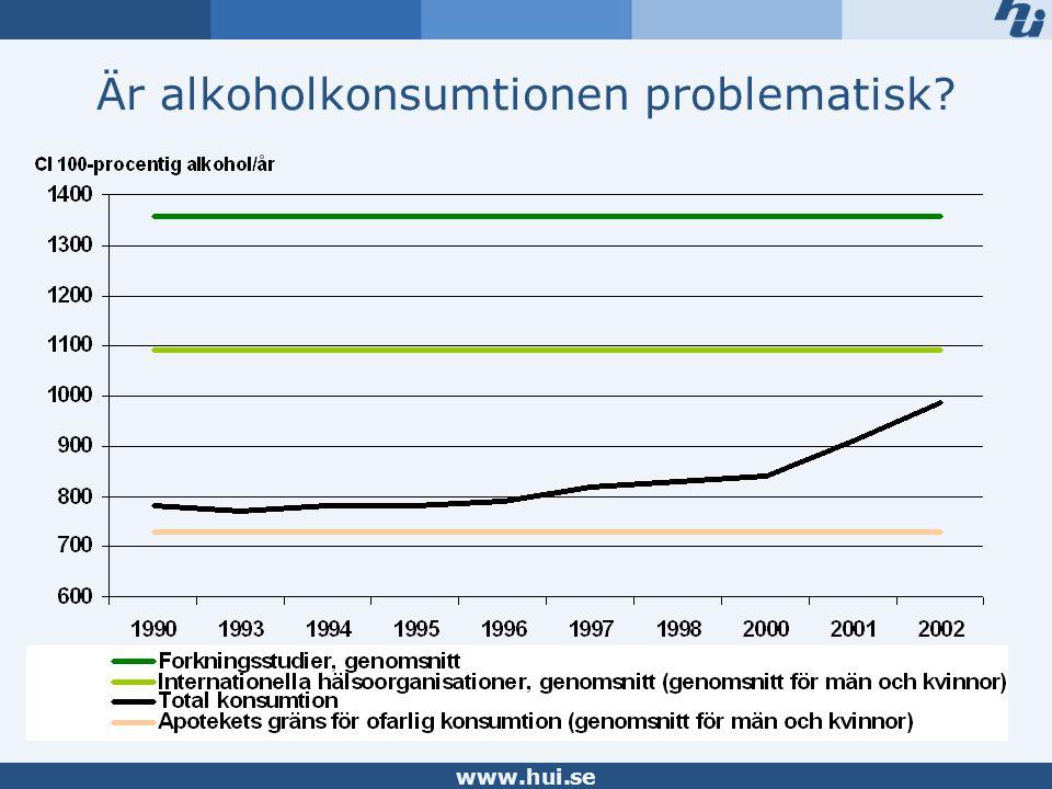 www.hui.se Är alkoholkonsumtionen problematisk?