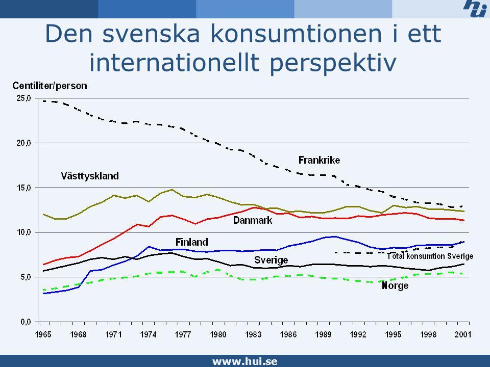 www.hui.se Den svenska konsumtionen i ett internationellt perspektiv