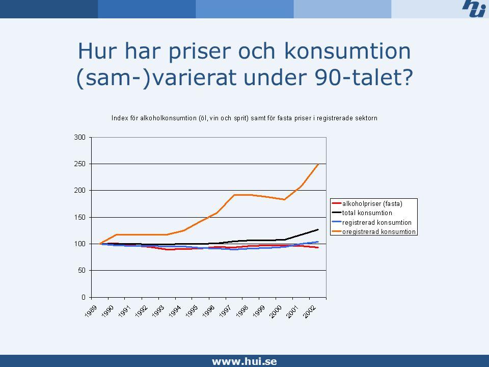 www.hui.se Hur har priser och konsumtion (sam-)varierat under 90-talet?