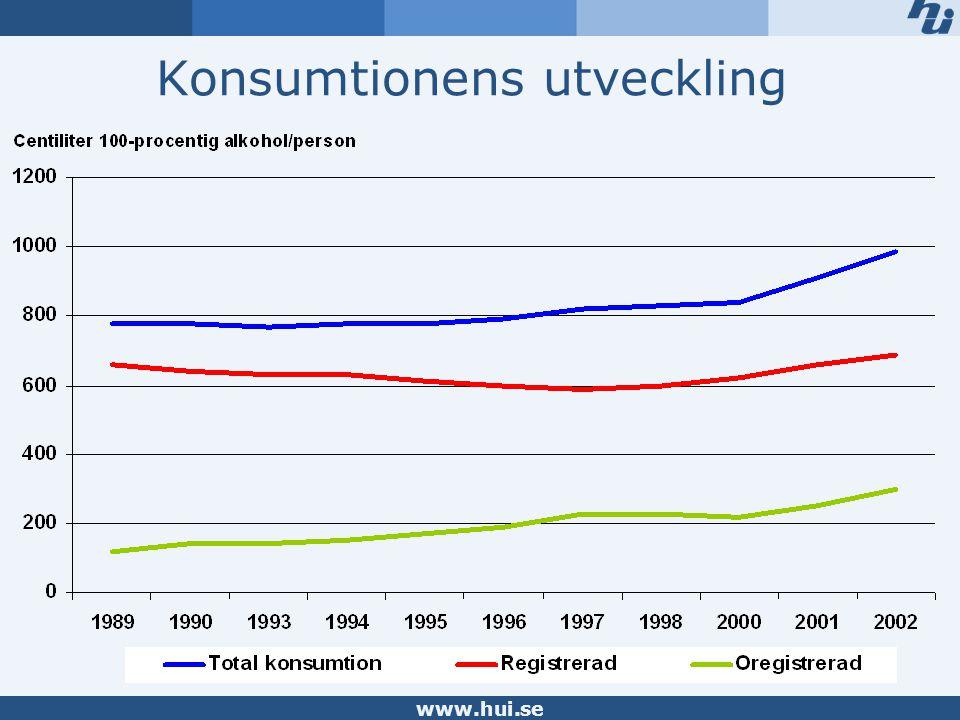 www.hui.se Den oregistrerade konsumtionens utveckling